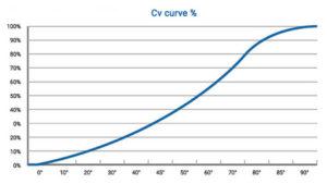 Cv Curve