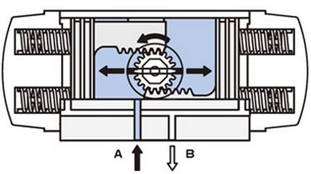 Working Principle of Single Acting Pneumatic Actuator